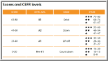Oxford Young Learners Placement Test scores and CEFR levels